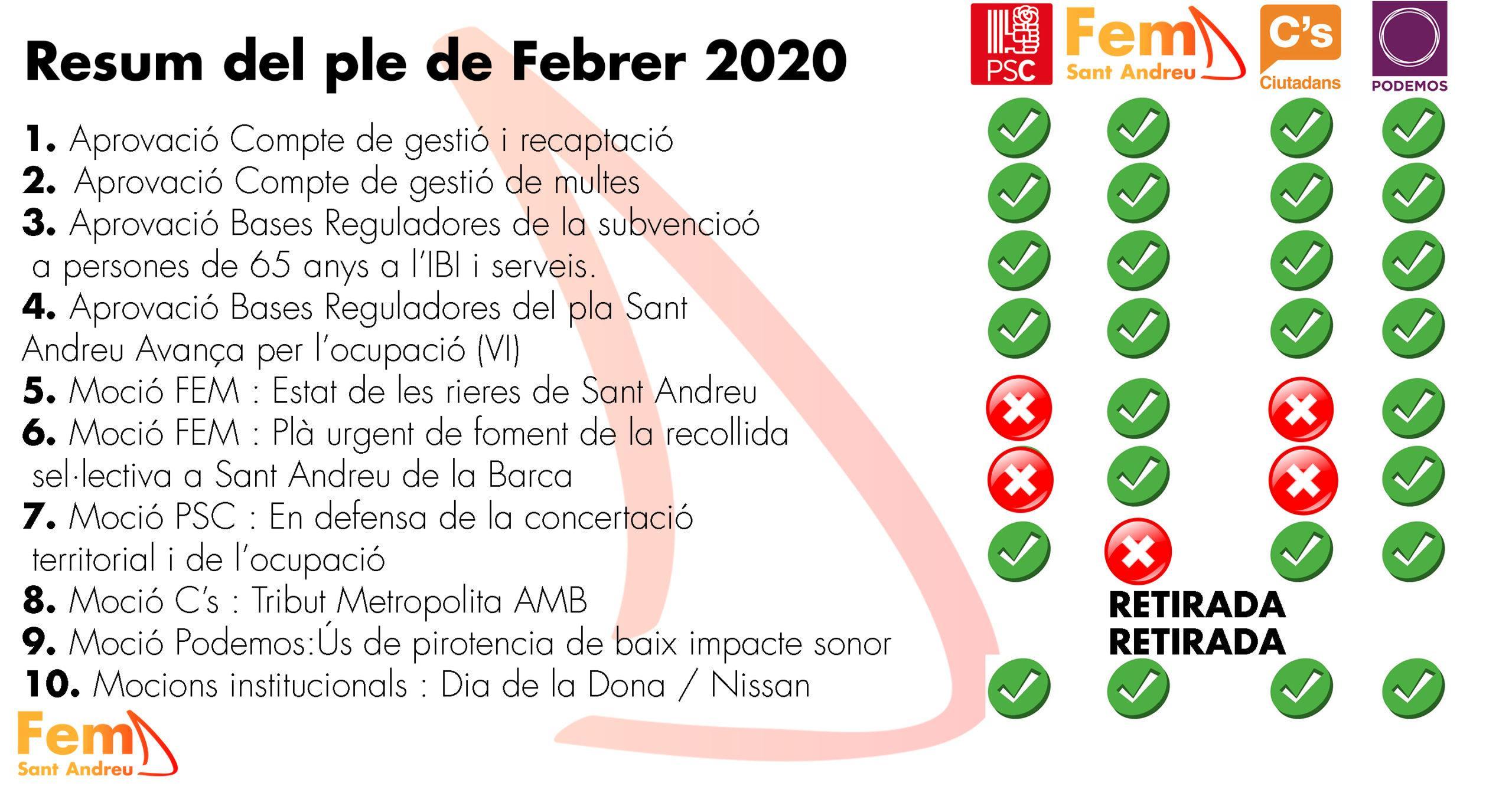 Ple Febrer 2020